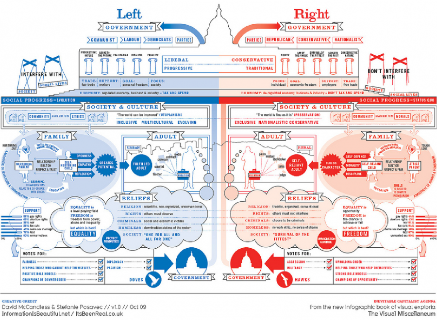 Why You Should Vote Left